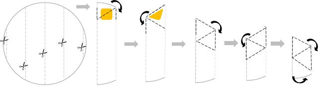 Technique de pliage des samoussas – Copyright © Gratinez
