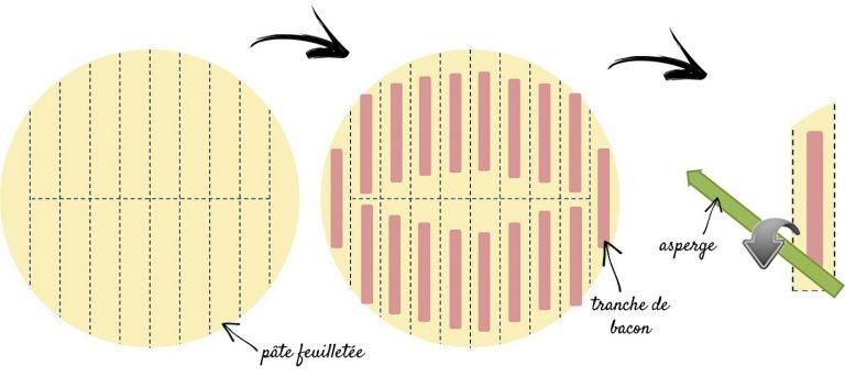 Technique pour rouler les asperges en feuilletés (oui, on gère MsPaint® :) – Copyright © Gratinez